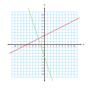 Graph of a Pair of Straight Lines