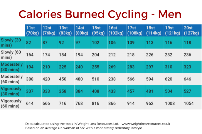 Chart - Calories Burned Cycling for Men
