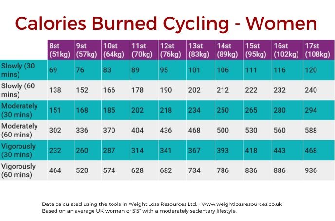 Chart - Calories Burned Cycling for Women