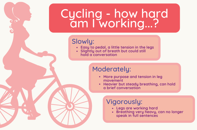 Cycling - How Hard am I Working?